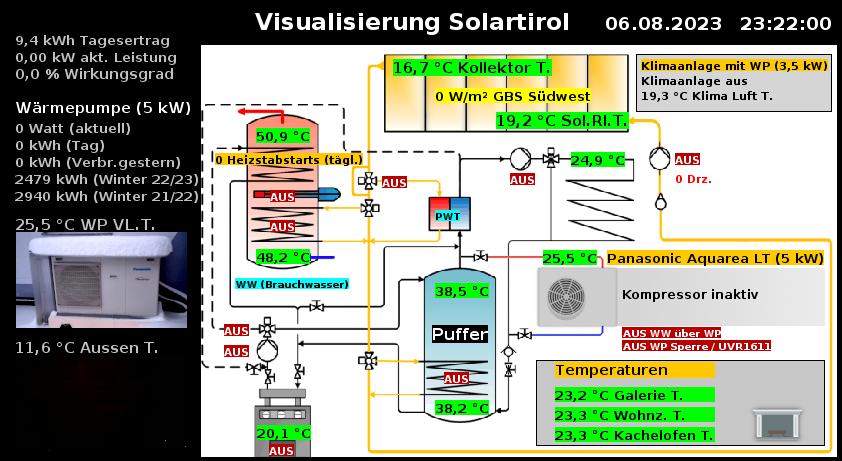 Visualisierung Solartirol